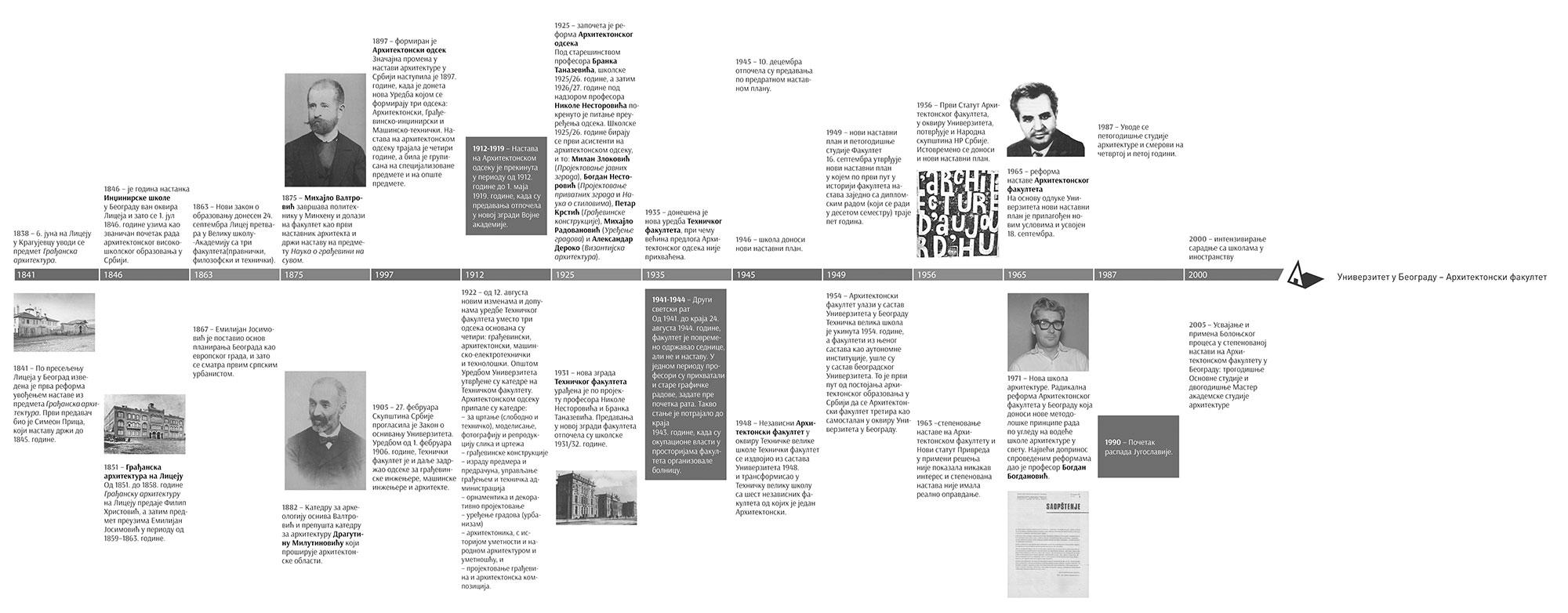 Nova-skola-arhitekture-u-Beogradu_Timeline